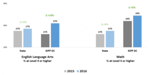 KIPP DC Growth on PARCC